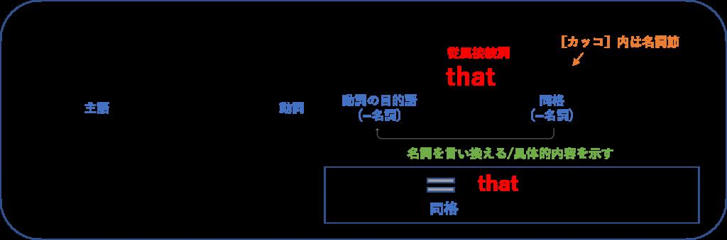 位 接続詞 等